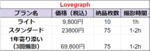Lovegraph 撮影サービスの説明