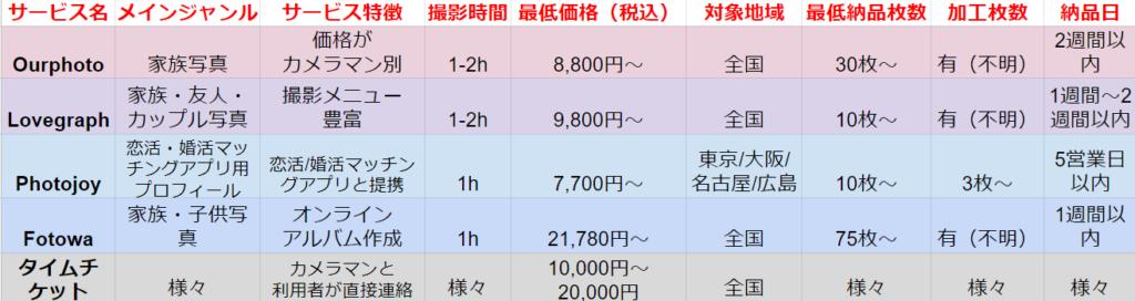 出張撮影サービス料金価格表