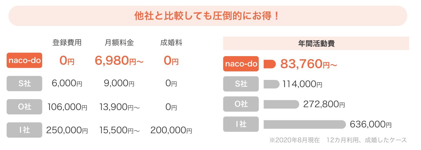 naco-do fee
